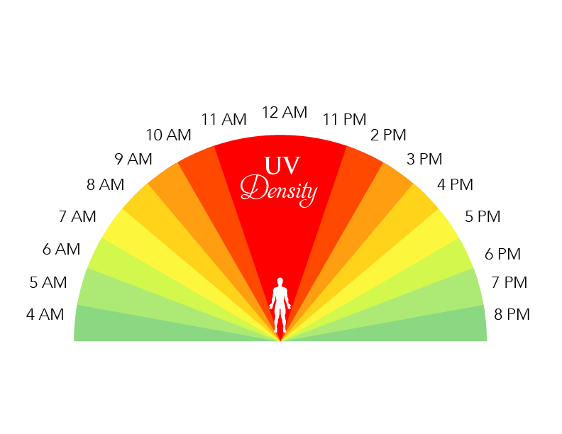 Times of UV rays illustration
