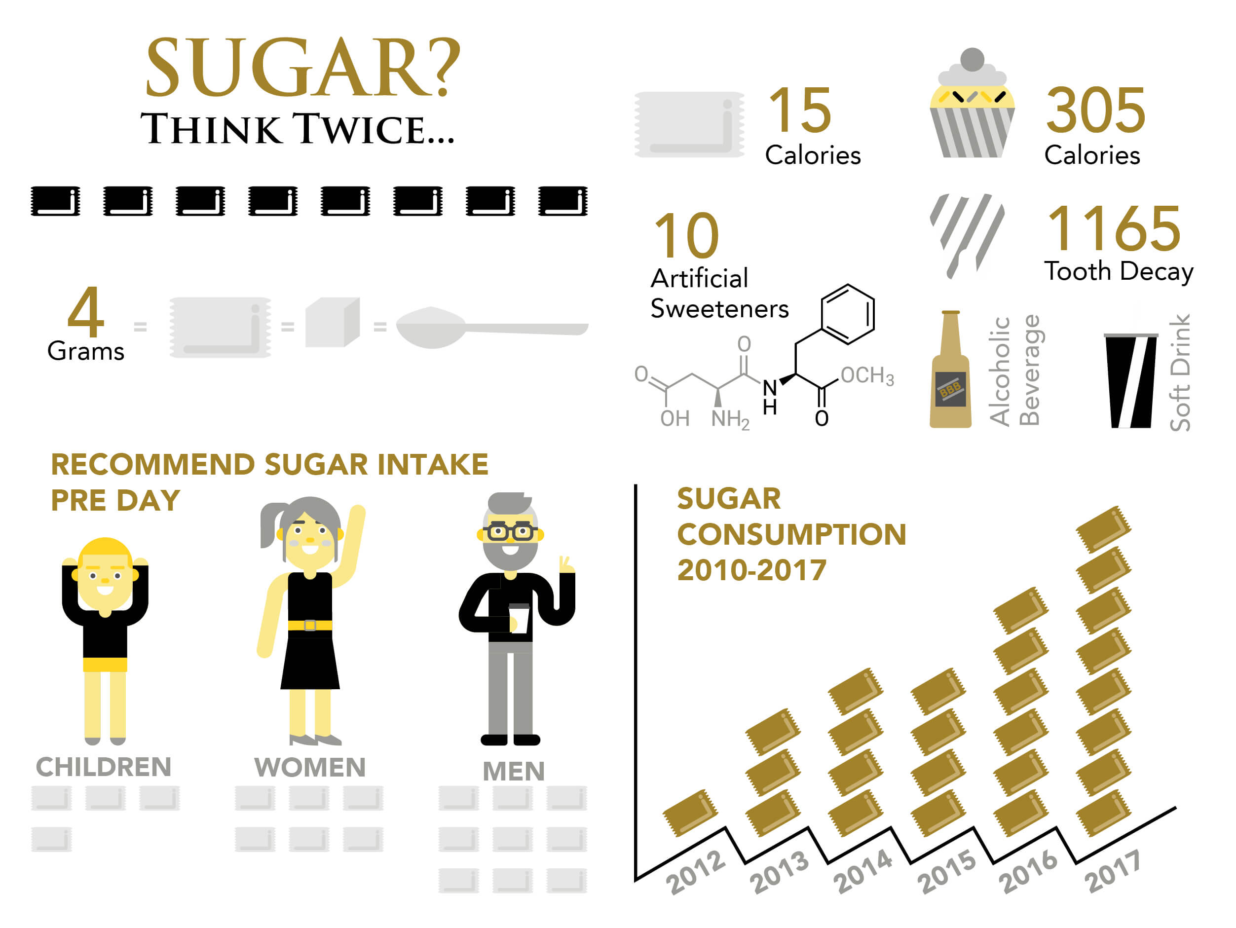 Infographic of sugar consumption